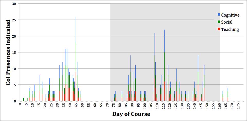 Figure 4 13 WordPress CoI Presences Timeline