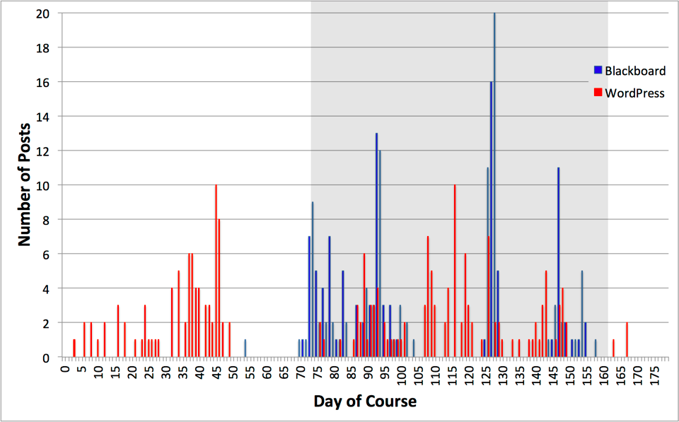 Figure 4 3  combined discussion posts timeline 2